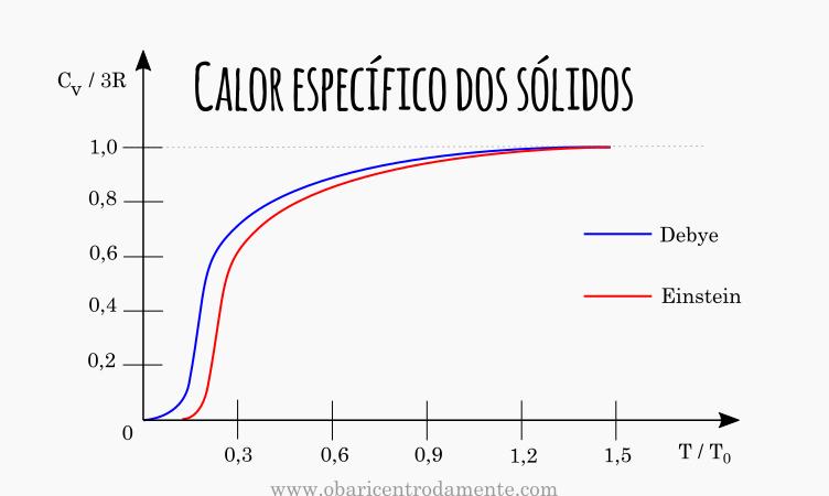 Calor específico dos sólidos