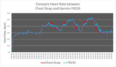 เปรียบเทียบกราฟหัวใจที่ได้จาก FR235 กับค่าอ้างอิง เมื่อใส่มือขวา