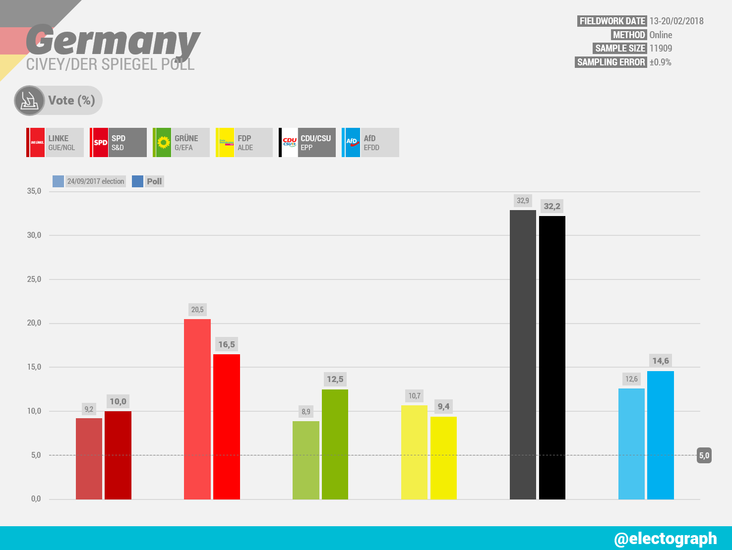 GERMANY Civey poll chart for Der Spiegel, February 2018