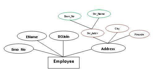 Advanced Database Management System - Tutorials and Notes