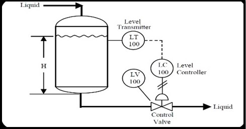 JM507 CONTROL SYSTEM: CHAPTER 1 : INTRODUCTION TO CONTROL