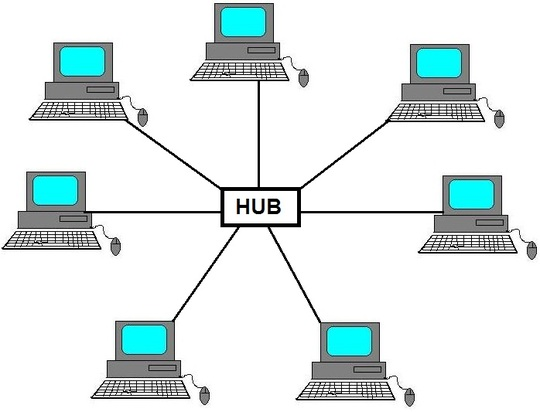 Network Topology Types With Diagrams