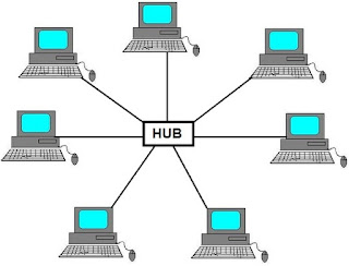 Network Topology Types with Diagrams  Tele Hub