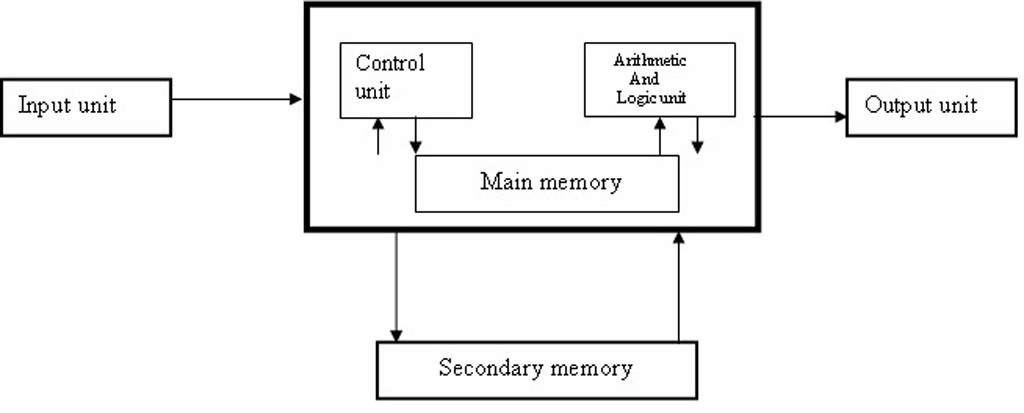 computer block diagram in hindi