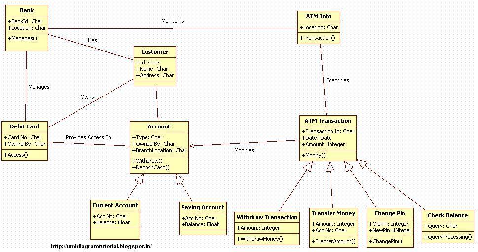 Unified Modeling Language: October 2012