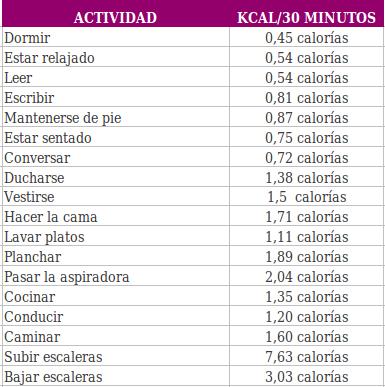 cuantas calorias quemo por dia