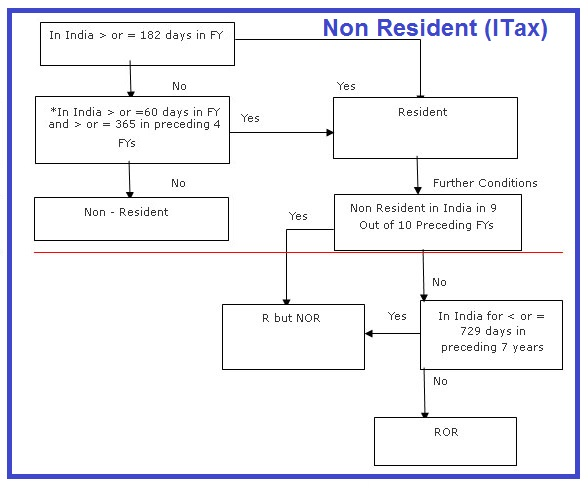 So You Would Be Resident Of India For The Financial Year 2018 19 If Either Were Present In 182 Days Or More During 1 St April To 31