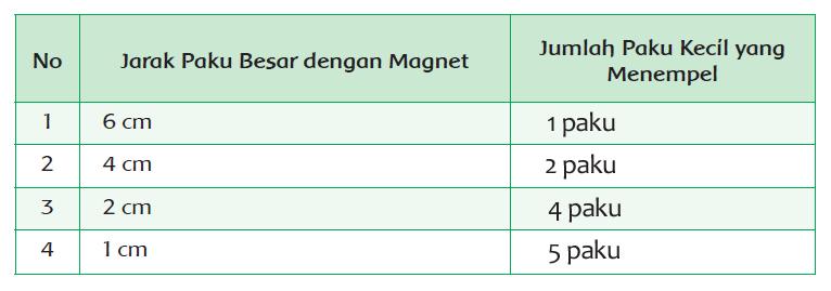 Kunci Jawaban Tematik Tema 5 Kelas 6 Halaman 146, 148, 150 Kurikulum 2013