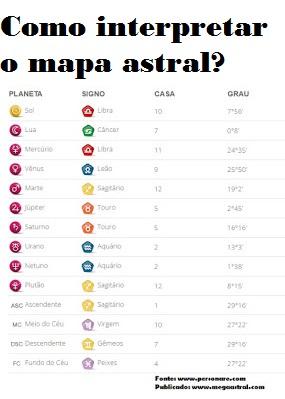 mapa natal gratis Como saber meu mapa astral gratuito completo?   MEGA ASTRAL mapa natal gratis