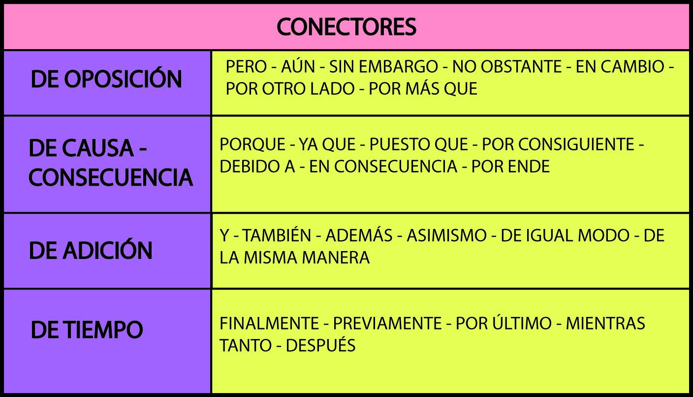 Los Conectores En La Redaccion Conectores Ejemplos