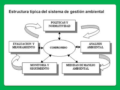 Etapas estructura SGA