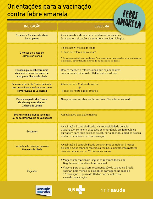 Orientações para vacinação contra a febre amarela