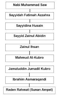 Silsilah Sunan Ampel sampai Nabi Muhammad