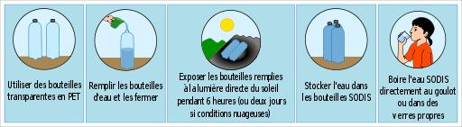 https://fr.wikipedia.org/wiki/D%C3%A9sinfection_solaire_de_l'eau#/media/File:Pictogrammes_SODIS.svg