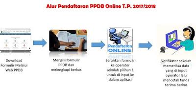 PENDAFTARAN SISWA BARU SMA - SMK