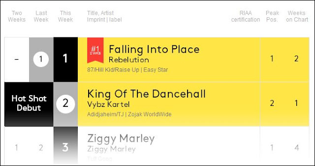http://www.billboard.com/biz/charts/reggae-albums