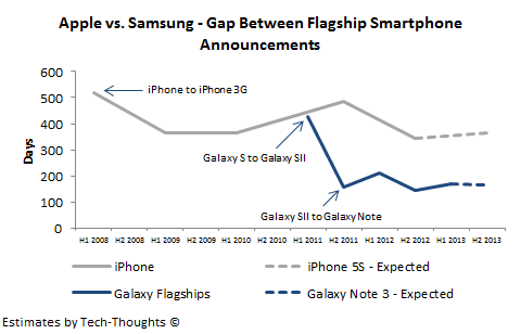 Apple vs. Samsung - Smartphone Development Cycle