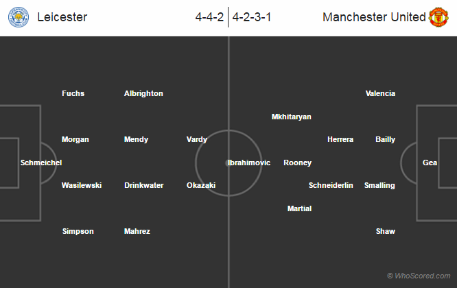 Possible Lineups, Team News, Stats – Leicester City vs Manchester United