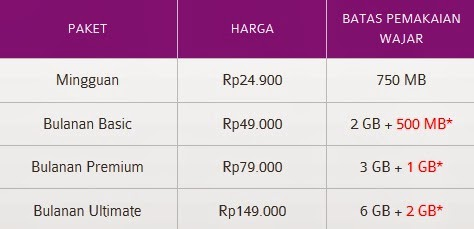 Paket Internet AXIS Unlimited Terbaik 2014