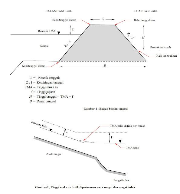 JC Power Sabo Dam: Design Dike (Tanggul)