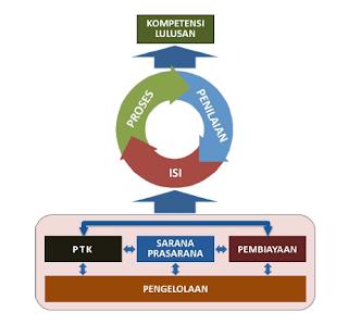 Materi Bimtek SPMI (Sistem Penjaminan Mutu Internal) Sekolah