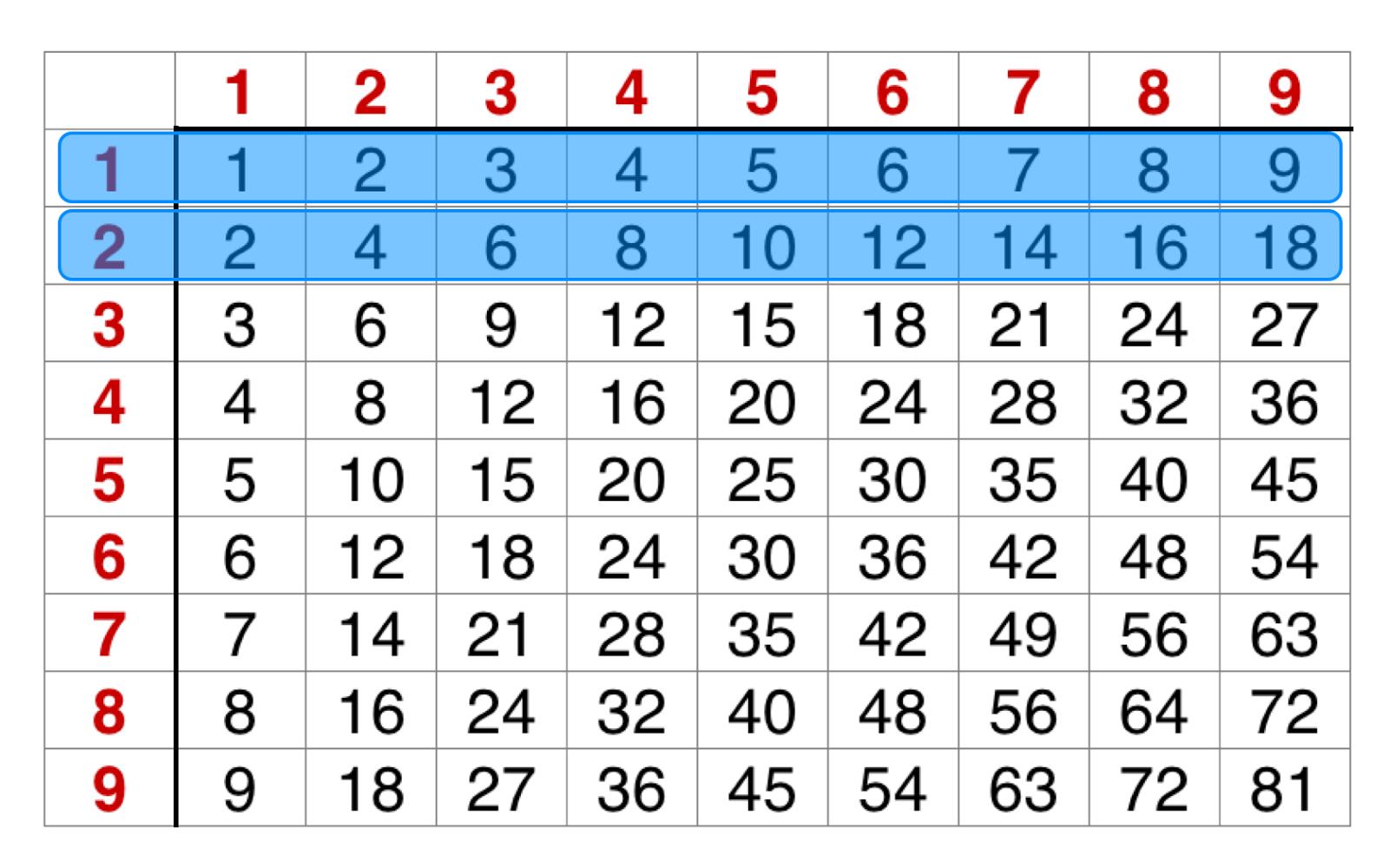 Math Hacks Equivalent Fractions