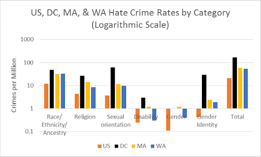 A Closer look at Hate Crimes in DC, Massachusetts and Washington state: DC has more LGBT Crimes