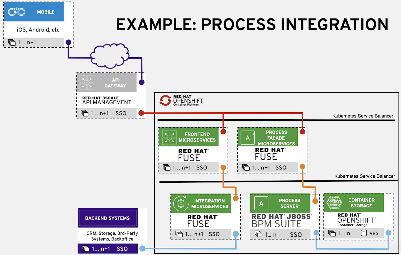 Integration blueprint example for process automation (part 7) - Red