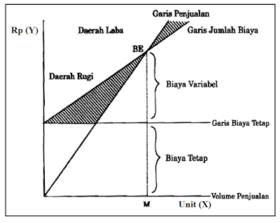 Grafik atau Kurva Titik Impas - Break Even Point (BEP)