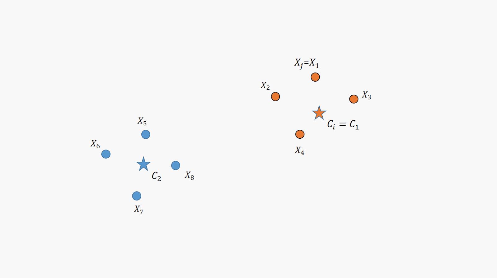 半工室Arduino Python NodeMCU: 《機器學習筆記》淺談Fuzzy C-Means