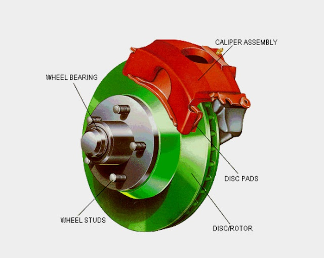 disc brake technology