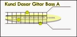Kunci Gitar Bass A