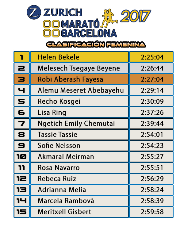 Clasificación Femenina Zurich Marató de Barcelona 2017