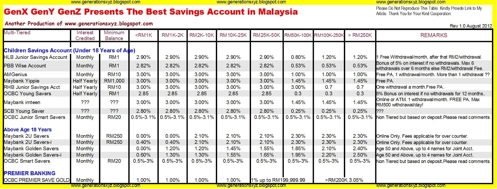 Children Savings Account