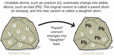 Uranium decay dating