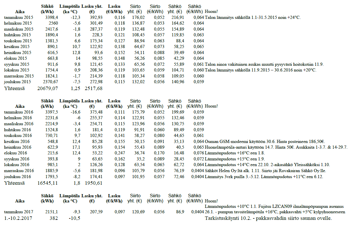 S%25C3%25A4hk%25C3%25B6nkulutus%2Balkaen%2B2015.PNG