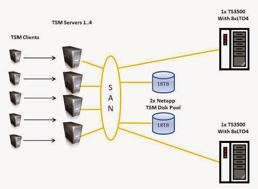 Isilon as a TSM Backup Target – Analyses of a Real Deployment