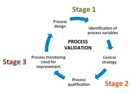 Non Sterile Process Validation In Pharmaceuticals