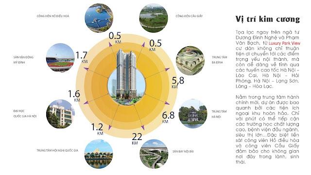 Vị trí và liên kết vùng Luxury Park View