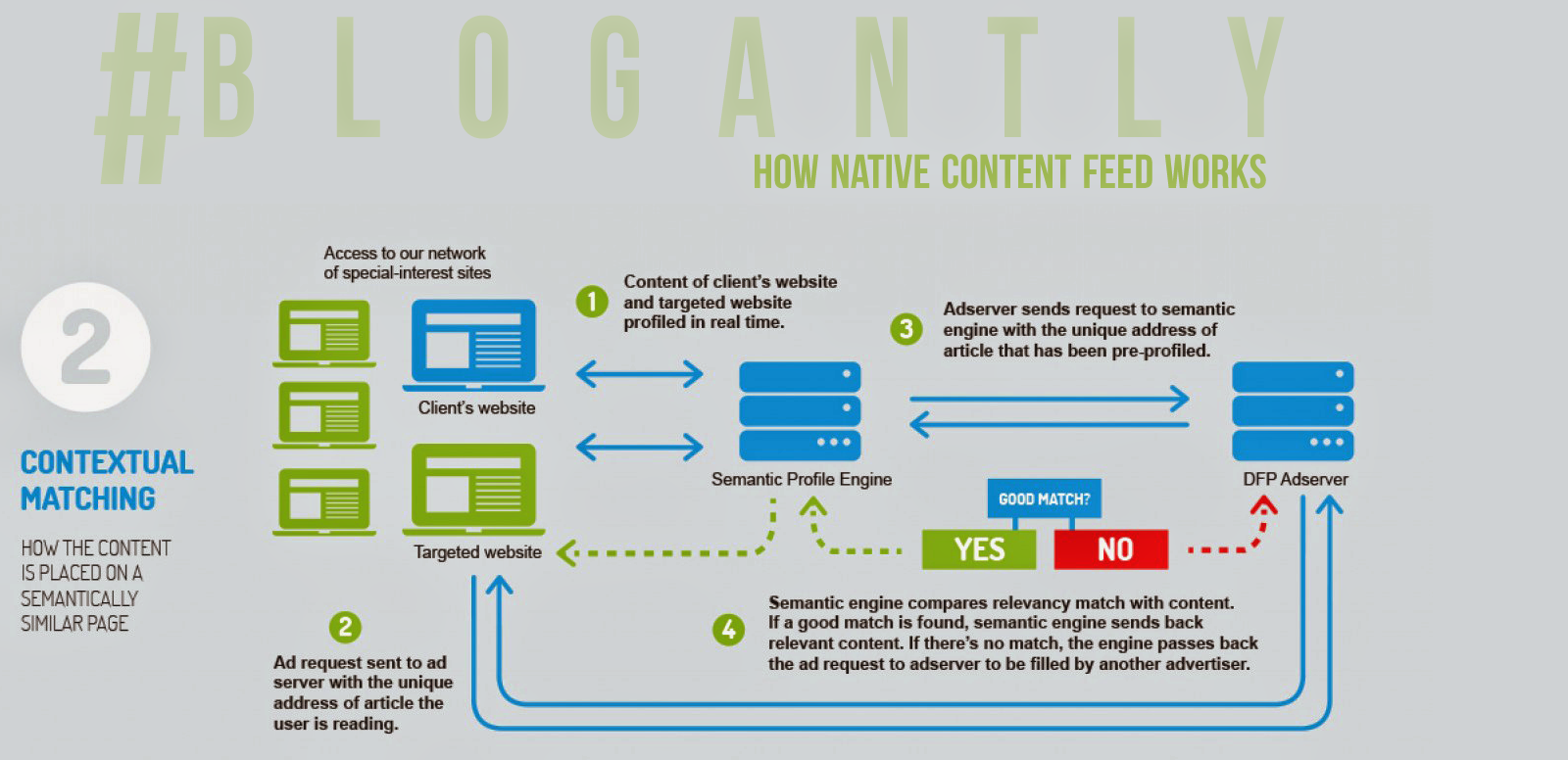 @blogantly via #blogantly // How native content feed works Part 2 // http://goo.gl/MochNd on #NativeAdvertising