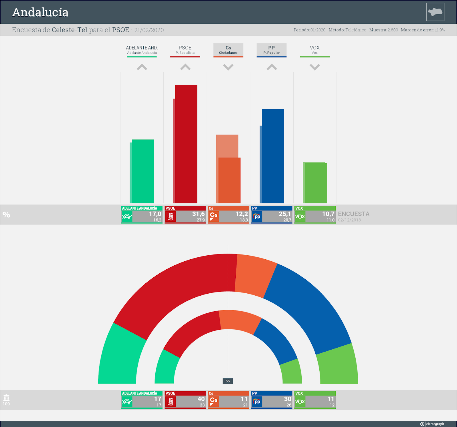 Gráfico de la encuesta para elecciones autonómicas en Andalucía realizada por Celeste-Tel para el PSOE, 21 de febrero de 2020