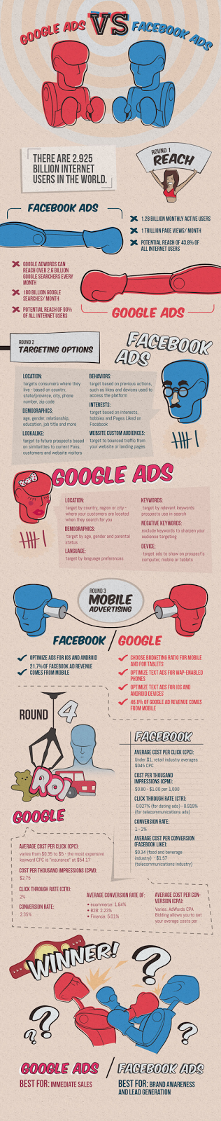 facebook ads vs google adwords-digitalcot