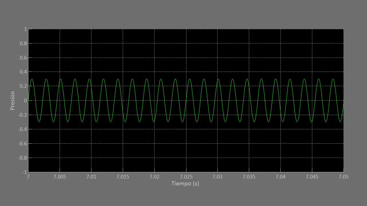 Figura 3. Gráfica de la señal de audio de un sonido simple de 440 Hz.
