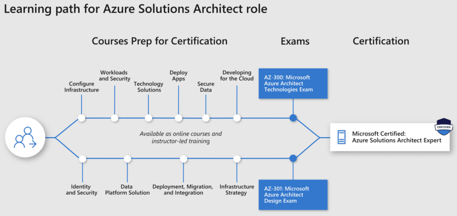Mcse Microsoft Business Applications Certifications Vce Exams