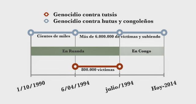 Resultado de imagen de Ruanda, ni democracia ni reconciliación