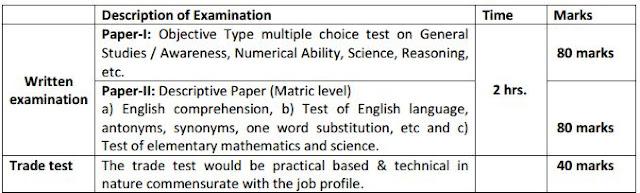 IB Exam pattern
