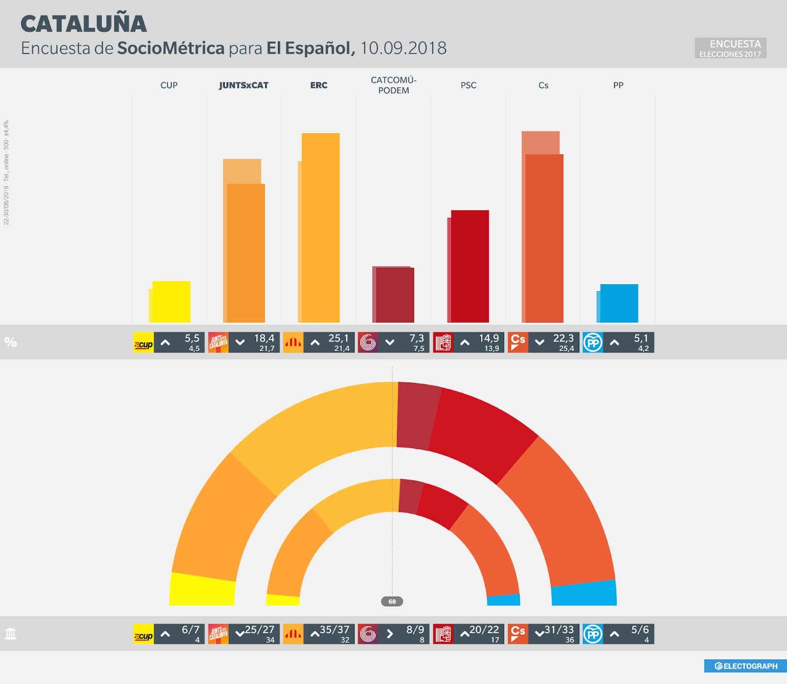 Gráfico de la encuesta para elecciones autonómicas en Cataluña realizada por SocioMétrica para El Español en agosto de 2018