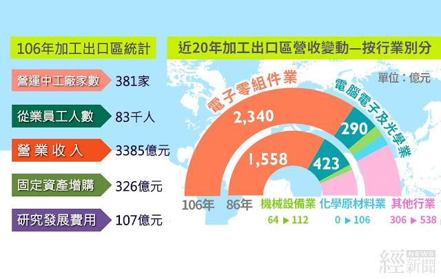 106年加工出口區總營收超過三千億元