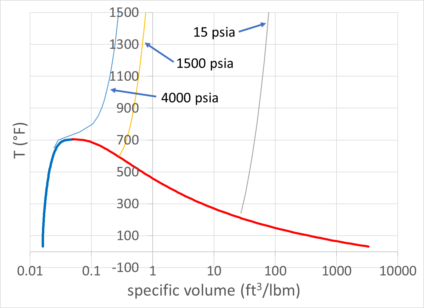 this figure compares steam table data with ideal gas approximation calculations for 4000 psia  [ 1425 x 1035 Pixel ]