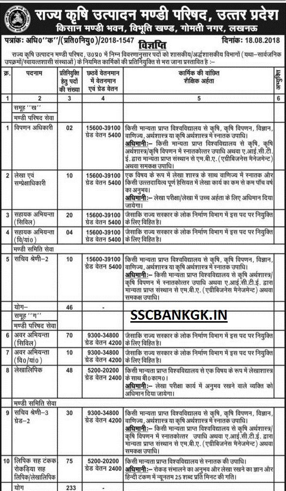 UP Krishi Mandi Parishad Assistant Clerk Recruitment 2018 233 Group B C